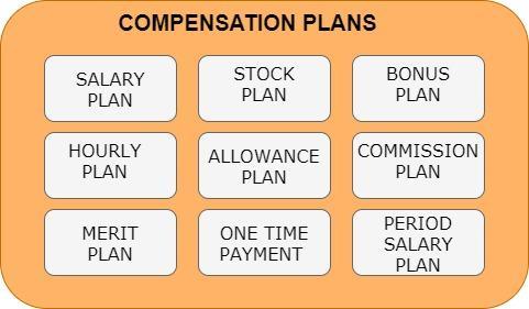 Compensation Plans