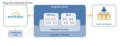 Integration building blocks