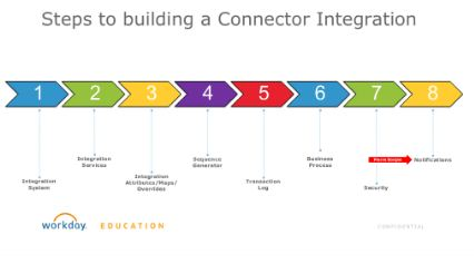 Steps to building a connector integration