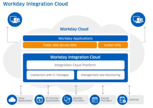 Workday integration cloud