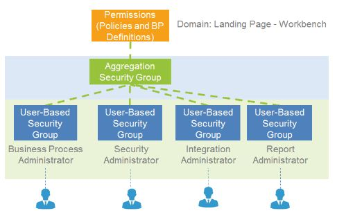 Domain landing page workbench