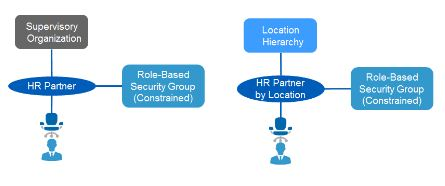 Intersecting Role-Based Groups