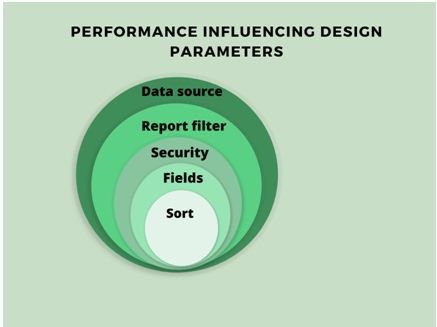 Performance influencing design parameters