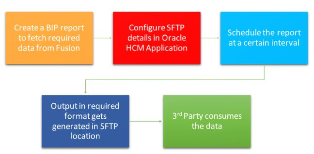 oracle hcm application
