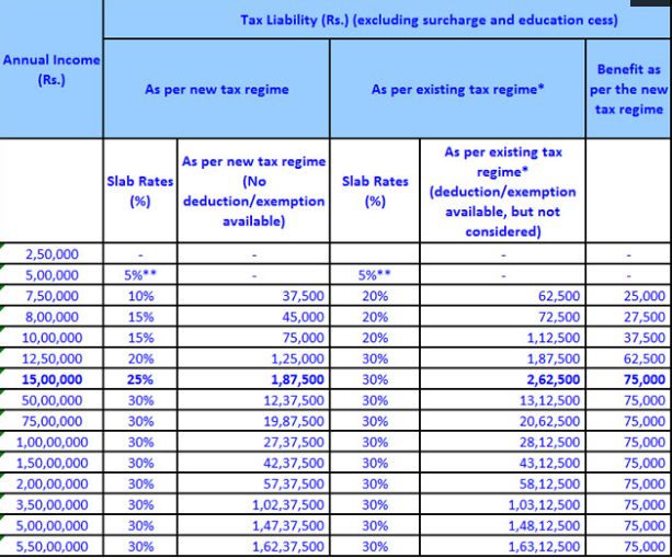 New Tax Regime