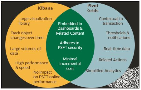 When to use Kibana
