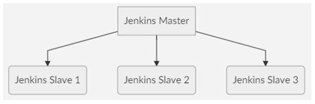 Jenkins master