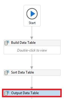 Output data table