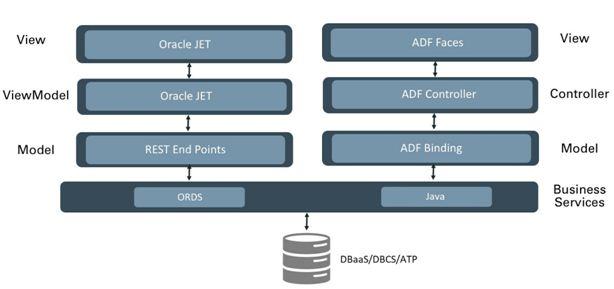 Oracle SaaS Application