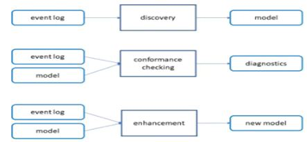Types of process mining