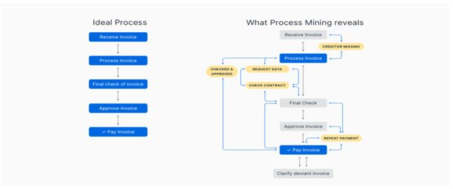 What process mining reveals
