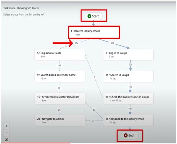 High level process flow diagram with each step description and time taken for each task to be performed