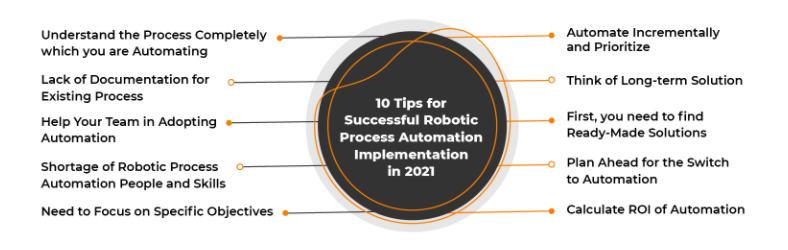 Successful RPA Implementation in 2021