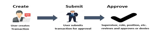 Approval process overview